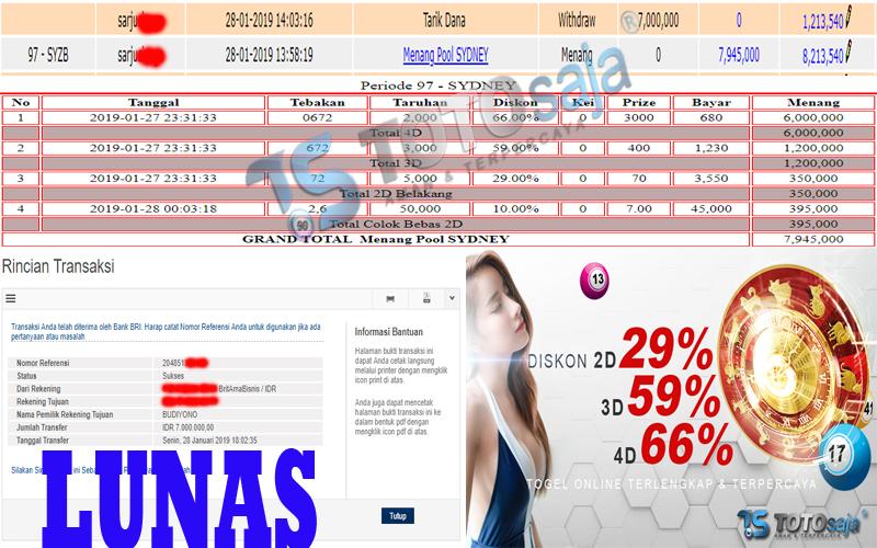 Jackpot Pasaran SYDNEY 28 Januari 2019